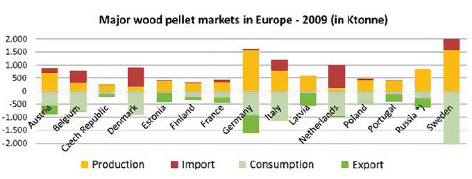 http://www.pelletmillshop.com/images/Additional_img/4/Wood-Pellet-Market-Demand.jpg